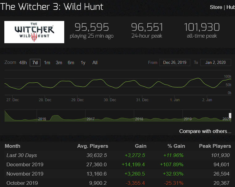 The witcher 3 wild hunt 101,930 jogadores numeros