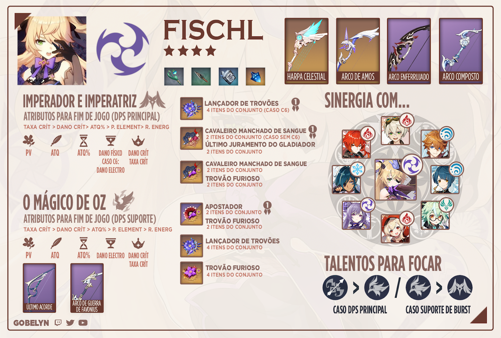 fischl genshin impact gobelyn portugues